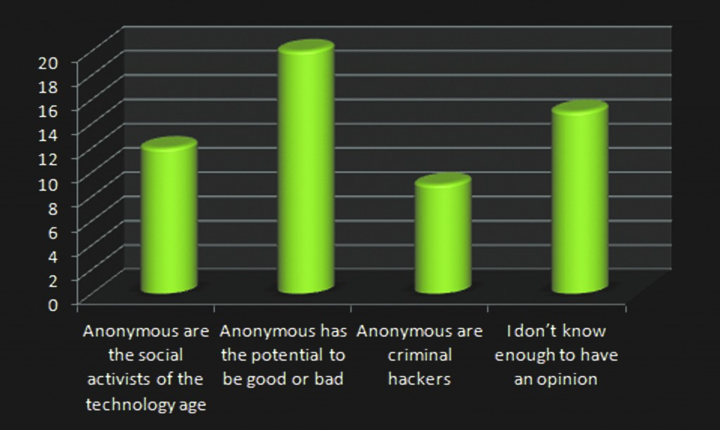 Students react to Anonymous  We asked 56 COCC and OSU-Cascades students what they thought of the Anonymous hacktivist group. Here's what they had to say.