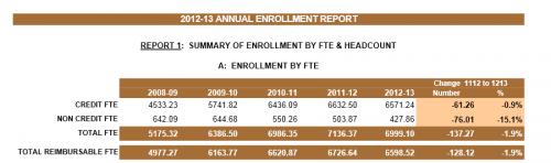 Enrollment Stats